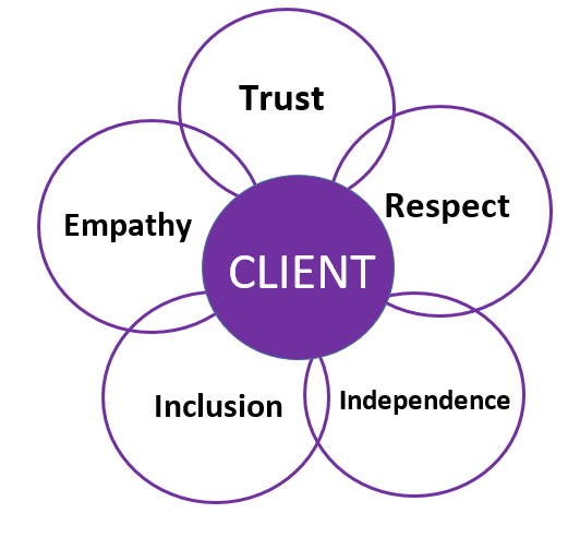 """Graphic depicts a circle in the centre, surrounded by 5 interlocking circles. Circle in the middle says """"Client"""". Circles around it, and interlocking, state from top, clockwise: Trust, Respect, Independence, Inclusion, Empathy"""