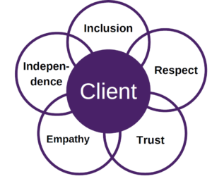 Our Values Flower. Client in the centre, surrounded by 5 interlocking petals. Inclusion at the top, and moving clockwise to the right: respect, trust, empathy, independence
